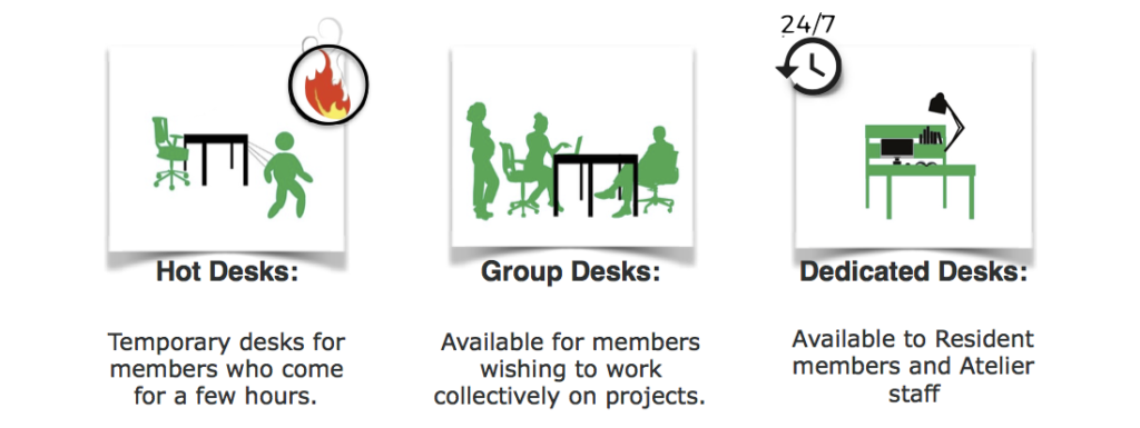 Hot Desks: Temporary desks for members who come for a few hours. Group Desks: Available for members wishing to work collectively on projects. Dedicated Desks: Available to Resident members and Atelier staff.